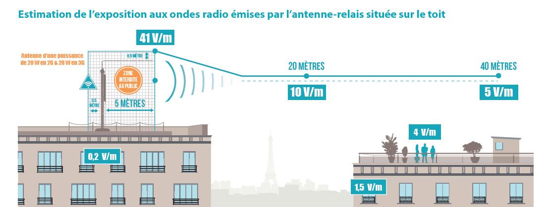 Effets des ondes corporate bouygues telecom for Antenne relais wifi maison