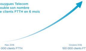 Bouygues Telecom annonce 100000 clients FTTH et propose aujourd'hui les meilleurs débits FTTH (source nPerf).