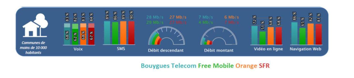 Pour La Deuxieme Annee Consecutive Bouygues Telecom Est Classe N 1 Pour La Qualite De Service Mobile Dans Les Zones Rurales Et N 2 Au Niveau National Corporate Bouygues Telecom