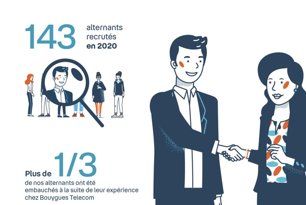 Bouygues Telecom 143 alternants recrutés en 2020
