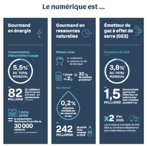 Visuel Bouygues Telecom s'engage pour la sobriété numérique - mars 2021