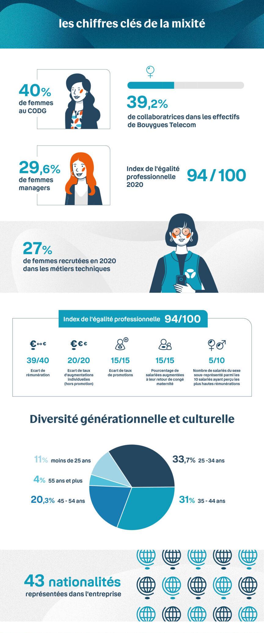 Infographie sur les chiffres clés de la mixité chez Bouygues Telecom en 2021