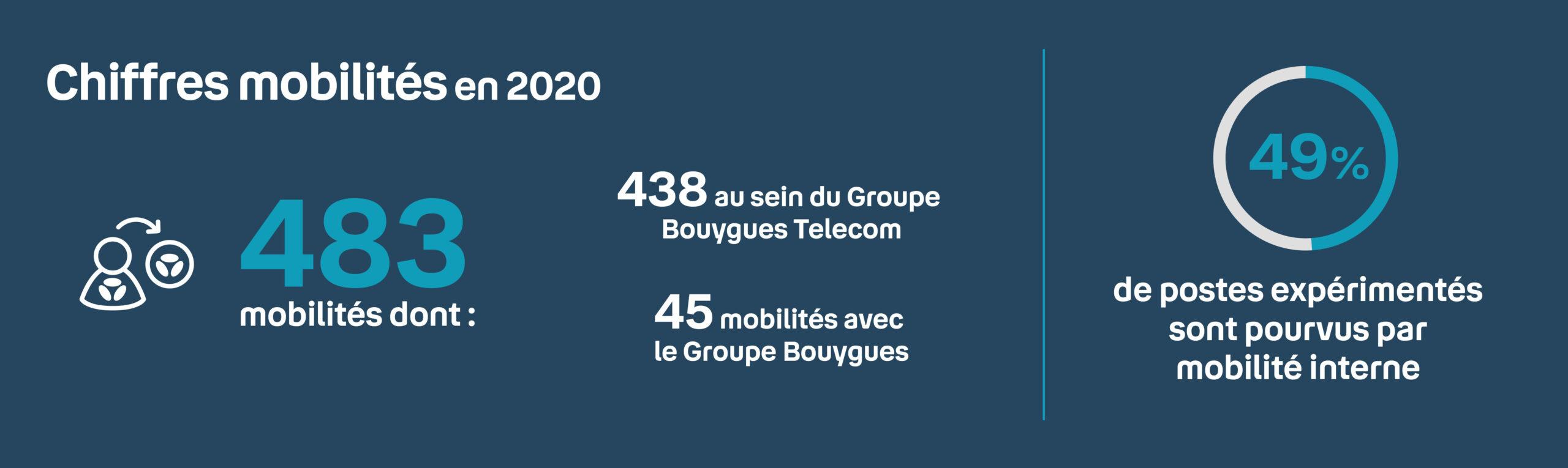Infographie sur chiffres clés des Mobilités chez Bouygues Telecom en 2020