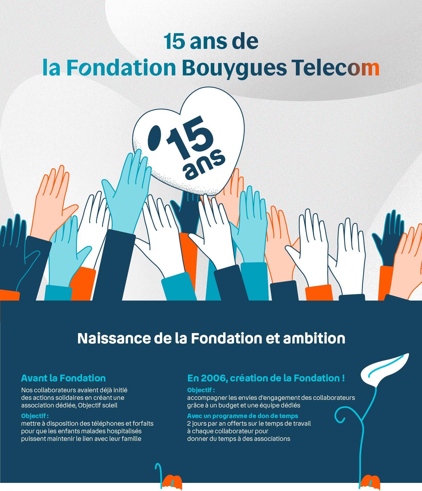 Infographie 15 ans de La Fondation Bouygues Telecom