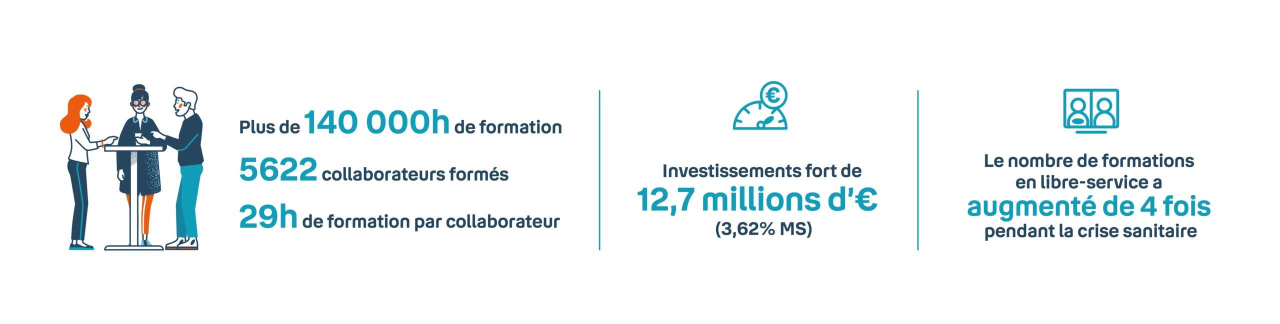 Infographie - Chiffres Clés sur les formations Bouygues Telecom 2021