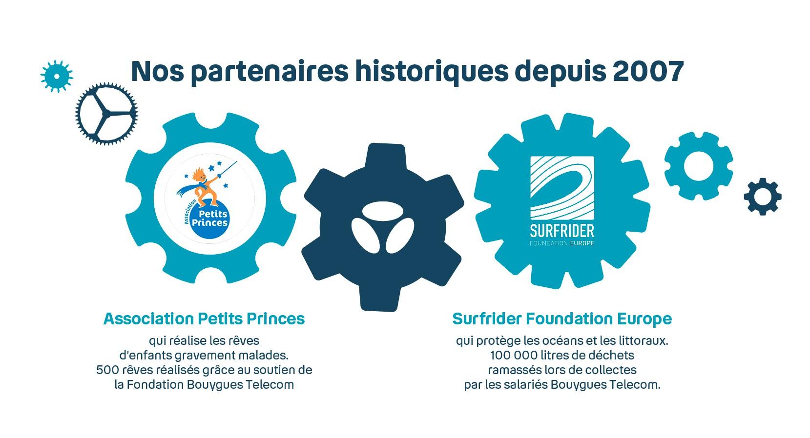 Les partenaires historiques de La Fondation Bouygues Telecom