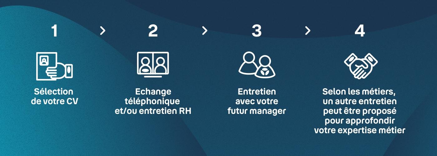 Infographie qui montre les étapes du processus de recrutement chez Bouygues Telecomr