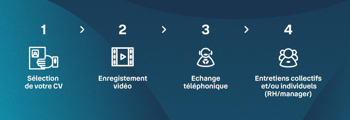 Infographie processus de recrutement chez Bouygues Telecom 2021