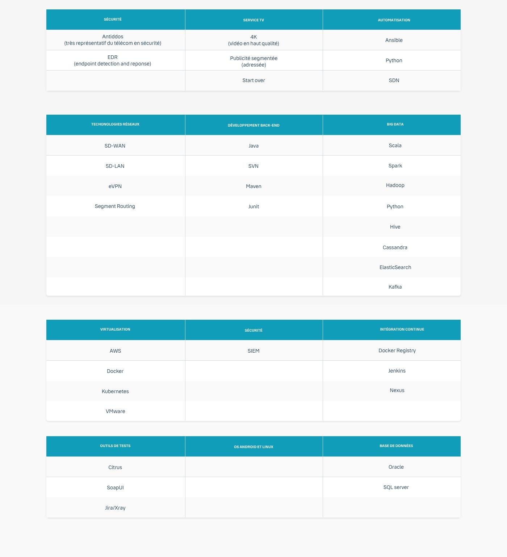 Infographie des technologies réseau Bouygues Telecom 2021