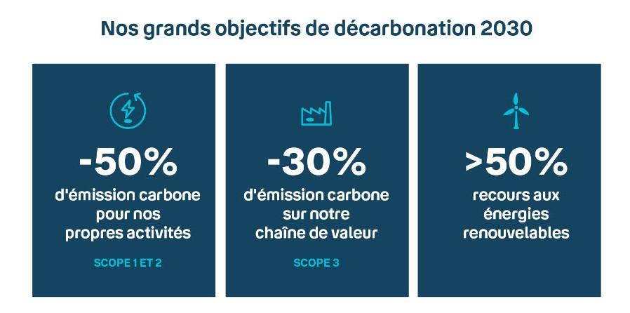 Infographie sur les grands enjeux de décarbonation en 2030 de Bouygues Telecom