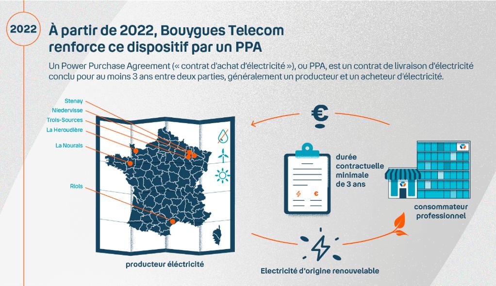 Infographie qui montre que Bouygues Telecom renforce son dispositif par un PPA