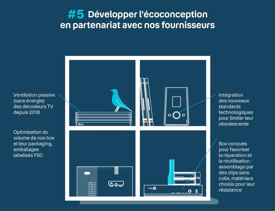 Infographie sur l'écoconception en partenariat avec nos fournisseurs