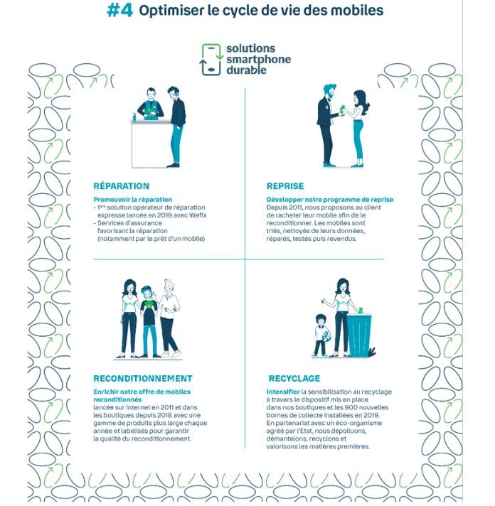 Infographie sur l'optimisation de vie des mobiles