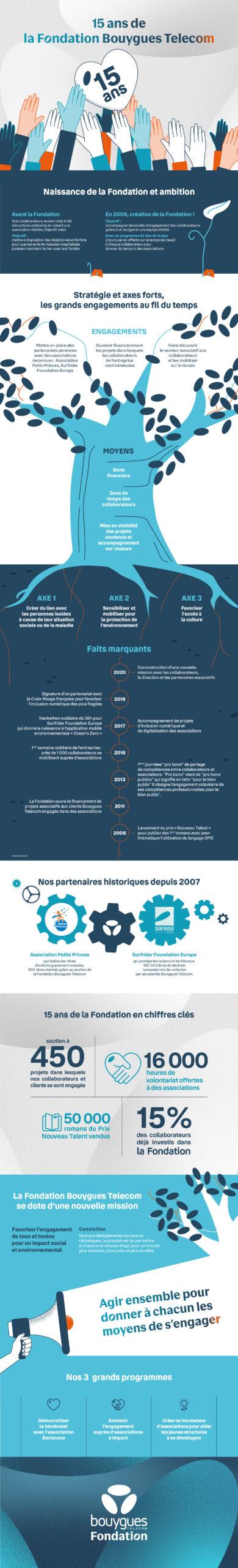 Infographie sur les 15 ans de La Fondation Bouygues Telecom - Juin 2021