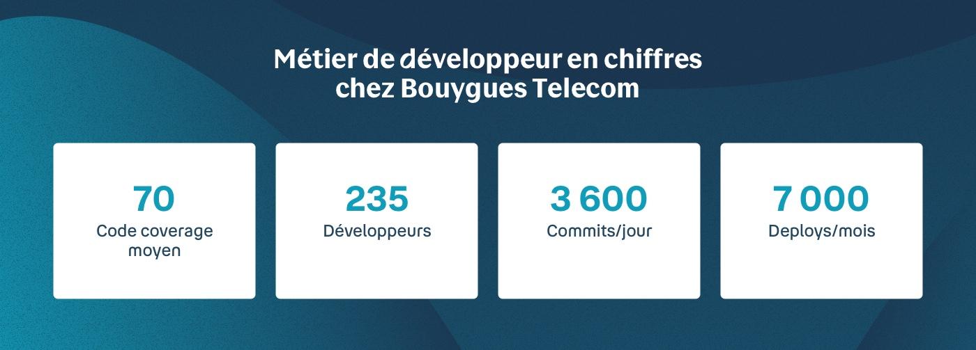 Infographie notre métier de développeurs Bouygues Telecom 2021